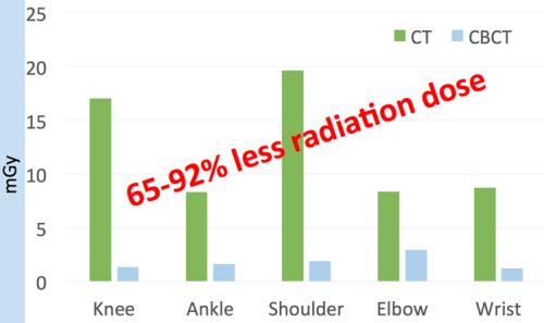 dose-score-comparison-2